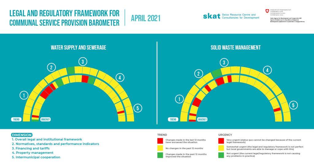 Legal and regulatory framework for communal service provision barometer  (April 2021)